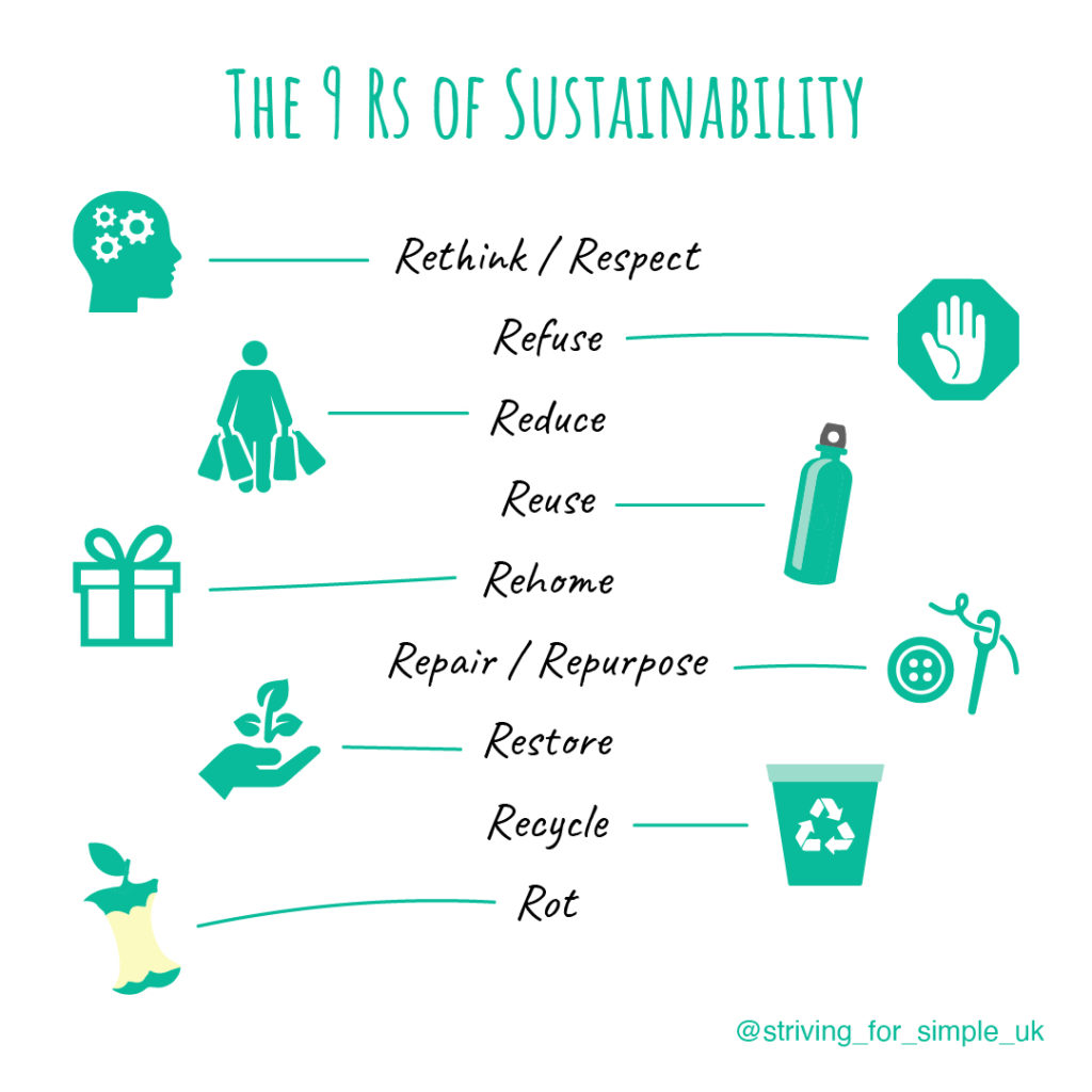 The 9 Rs of sustainability